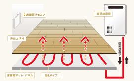 ガス式温水床暖房