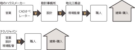 住宅業界のシステム