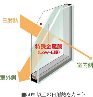 特殊金属膜で日射熱を50%以上カット