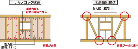 TJモノコック構造/木造軸組構造