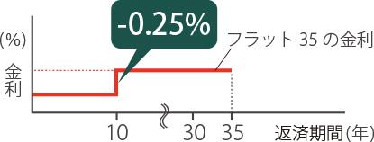 最長35年の長期固定金利+当初10年間-0.3%引下げ